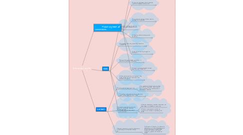 Mind Map: Interacción digital