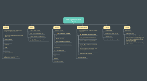 Mind Map: New Lifestyle Personal Training