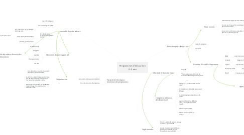 Mind Map: Programmes d'éducation 0-5 ans