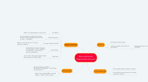 Mind Map: Romanticismo Hispanoamericano