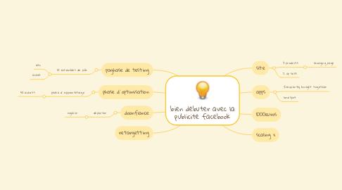Mind Map: bien débuter avec la publicité facebook