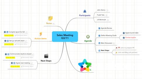 Mind Map: Sales Meeting Q3/11