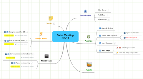 Mind Map: Sales Meeting Q3/11