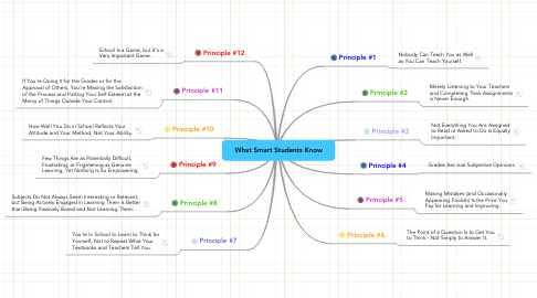 Mind Map: What Smart Students Know