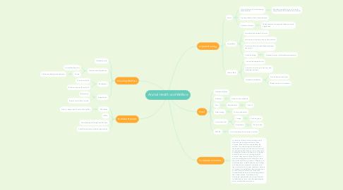 Mind Map: Animal Health and Welfare