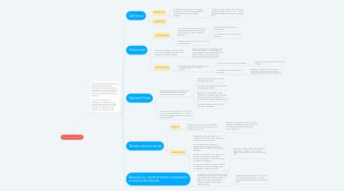 Mind Map: REGÍMENES ADUANEROS