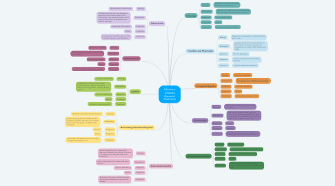 Mind Map: Infectious Diseases (Bacterial Infections)