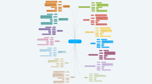 Mind Map: Infectious Diseases  (Viral infections)