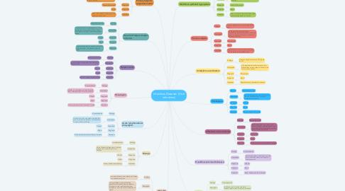 Mind Map: Probes