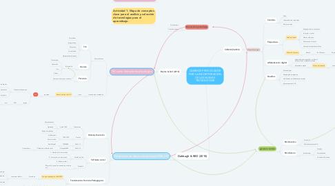 Mind Map: CAMBIOS PROVOCADOS POR LA INCORPORACIÓN DE LAS NUEVAS TECNOLOGÍAS