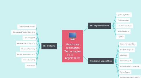 Mind Map: Healthcare Information Technologies (HIT)        Angela Biron