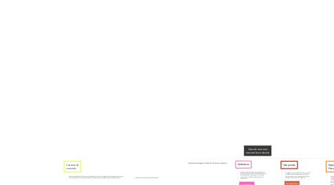 Mind Map: Tipos de contratos mercantiles en Mexico