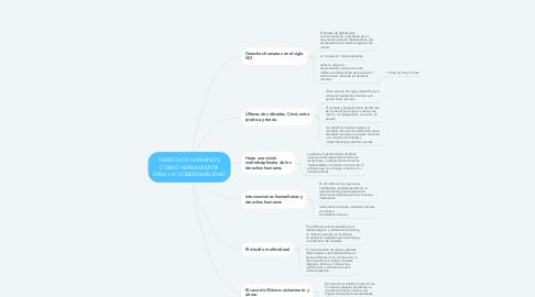Mind Map: DERECHOS HUMANOS COMO HERRAMIENTA PARA LA GOBERNABILIDAD