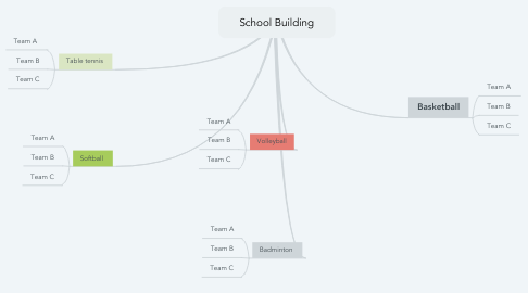 Mind Map: School Building