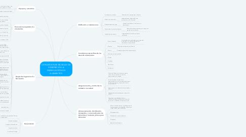 Mind Map: CONDICIONES BÁSICAS DE HIGIENE EN LA FABRICACIÓN DE ALIMENTOS