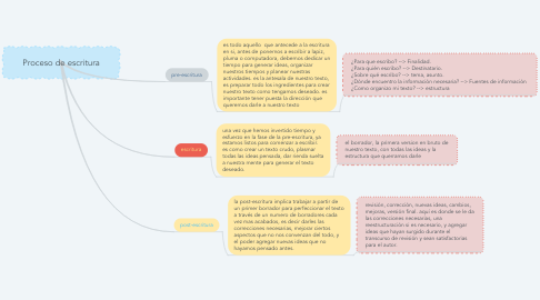Mind Map: Proceso de escritura