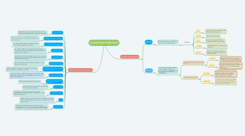 Mind Map: Comunicación Institucional