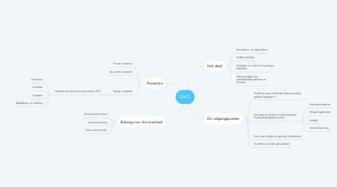 Mind Map: GVO