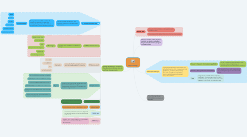 Mind Map: Digital Storage