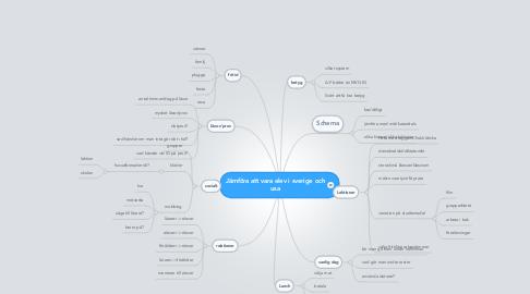 Mind Map: Jämföra att vara elev i sverige och usa