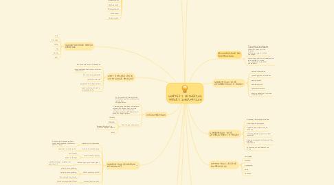 Mind Map: CHAPTER 2 GATHERING TARGET INFORMATION