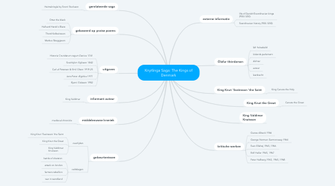 Mind Map: Knytlinga Saga: The Kings of Denmark