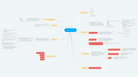 Mind Map: Digital Storage