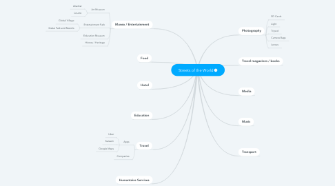 Mind Map: Streets of the World