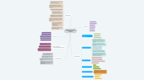 Mind Map: Информационные системы