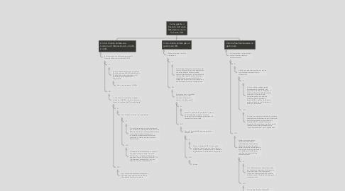 Mind Map: Come gestire il flusso di dati della fatturazione con le Soluzioni GB