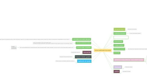Mind Map: Instrumentalidade do processo
