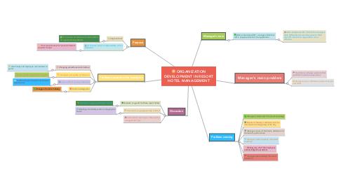 Mind Map: ORGANIZATION DEVELOPMENT IN RESORT HOTEL MANAGEMENT