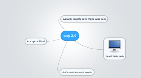 Mind Map: wep 2.0