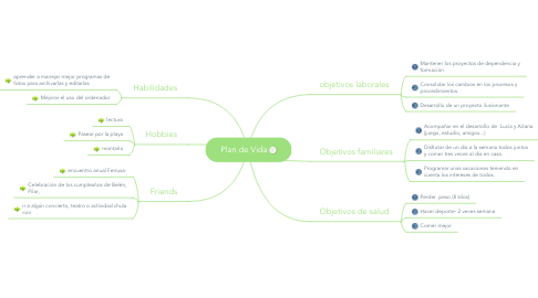 Mind Map: Plan de Vida