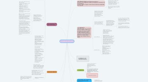 Mind Map: La resolución de la venta