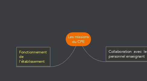 Mind Map: Les missions du CPE