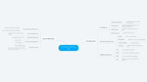 Mind Map: Roosevelt and the New Deal