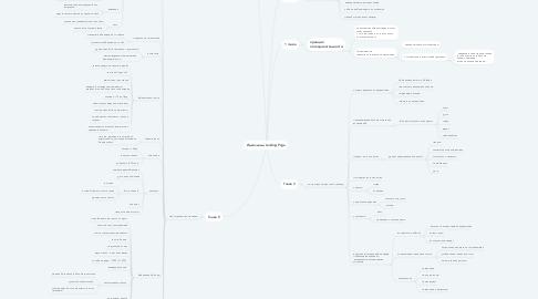 Mind Map: Идеальный Landing Page