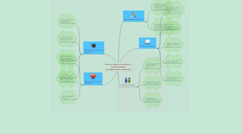 Mind Map: Освітні послуги для дітей з особливостями психофізичного розвитку