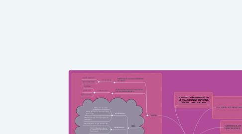 Mind Map: ELECCIÓN  DE UN MÉTODO EN EDUCACIÓN FÍSICA: LAS SITUACIONES-PROBLEMA