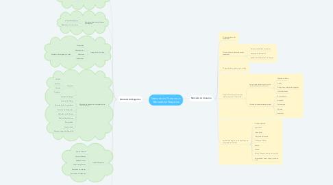 Mind Map: Mercado de Consumo vs Mercado de Negocios