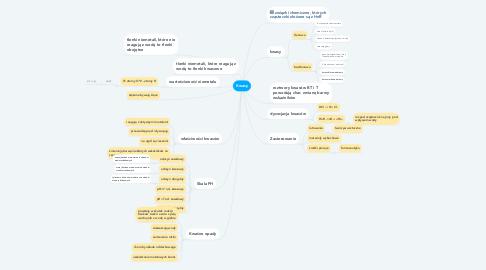 Mind Map: Kwasy