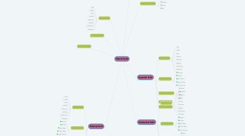 Mind Map: Felsefe Tarihi