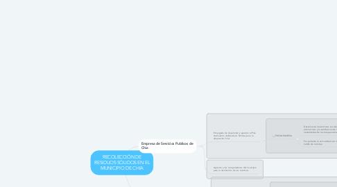 Mind Map: RECOLECCIÓN DE RESIDUOS SÓLIDOS EN EL MUNICIPIO DE CHIA