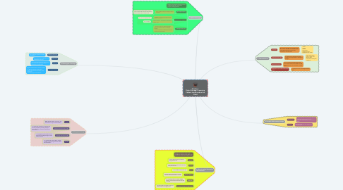 Mind Map: Module 4  Digital Storage: Preserving Content Locally and on the Cloud