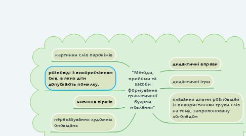 Mind Map: ОСНОВНІ МЕТОДИ ПСИХОЛІНГВІСТИЧНИХ ДОСЛІДЖЕНЬ