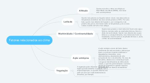 Mind Map: Fatores relacionados ao clima