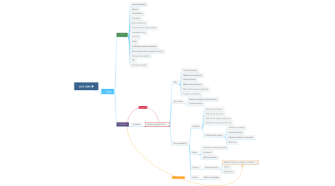 Mind Map: AVA RMS