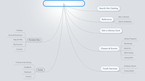 Mind Map: Holyoke Public Library Home Page