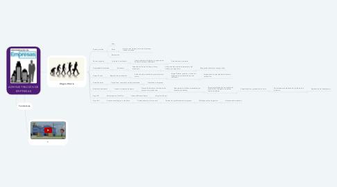 Mind Map: ADMINISTRACIÓN DE EMPRESAS